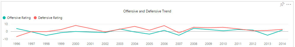 Offensive and Defensive Trend